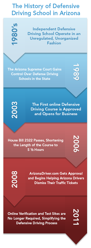 History of Defensive Driving Schools in Arizona